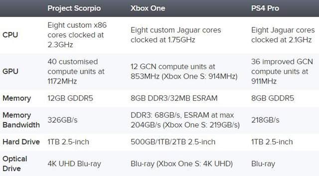 Все о Project Scorpio: Microsoft рассказала подробности об 'убийце PlayStation 4 Pro'